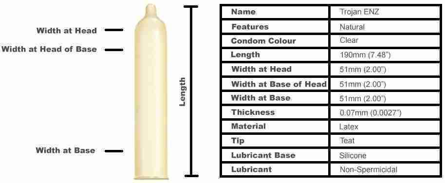 Trojan Enz Condoms (12 Pack)