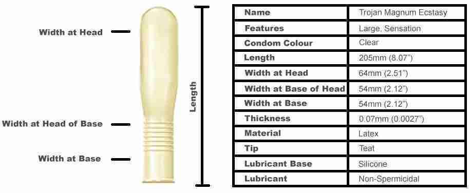 Trojan Magnum Ecstasy Condoms (10 Pack)