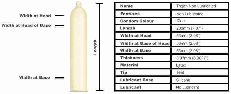 Trojan Non Lubricated Condoms (12 pack)