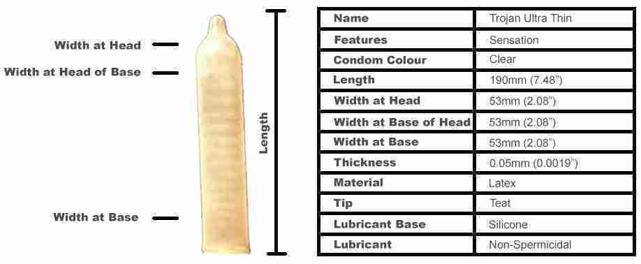 Trojan Ultra Thin Condoms (12 pack)