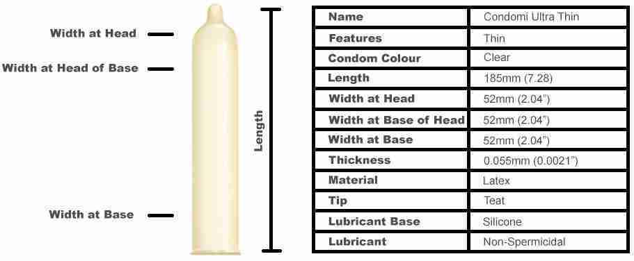 Condomi Ultra Thin Condoms (10 pack)