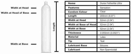 Durex Fetherlite Ultra Condoms 12