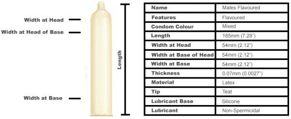 Mates Flavours Condoms (12 pack)